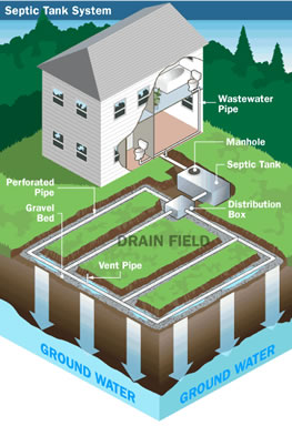 Sellman Septic Services provides septic pumping and septic cleaning